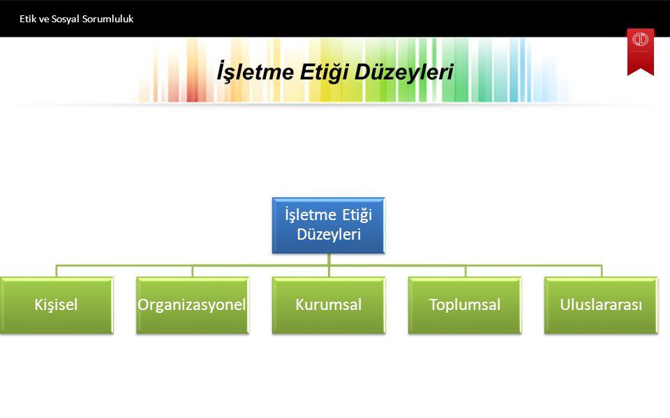 İşletme Etiği Düzeyleri Etik ve Sosyal Sorumluluk İşletme Etiği Düzeyleri KişiselOrganizasyonelKurumsalToplumsalUluslararası