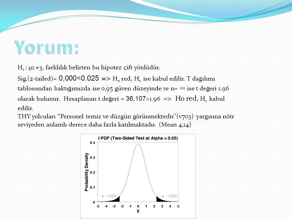 H 1 : µ1 ≠3, farklılık belirten bu hipotez çift yönlüdür. Sig.(2-tailed)= 0,000 H o red, H 1 ise kabul edilir. T dağılımı tablosundan baktığımızda ise