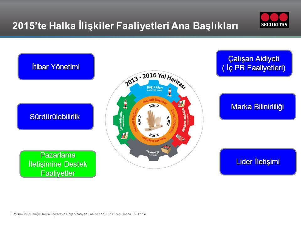 Grid İletişim Müdürlüğü Halkla ilişkiler ve Organizasyon Faaliyetleri | Elif Duygu Koca |02.12.14 2015'te Halka İlişkiler Faaliyetleri Ana Başlıkları İtibar Yönetimi Pazarlama İletişimine Destek Faaliyetler Sürdürülebilirlik Marka Bilinirliliği Çalışan Aidiyeti ( İç PR Faaliyetleri) Lider İletişimi