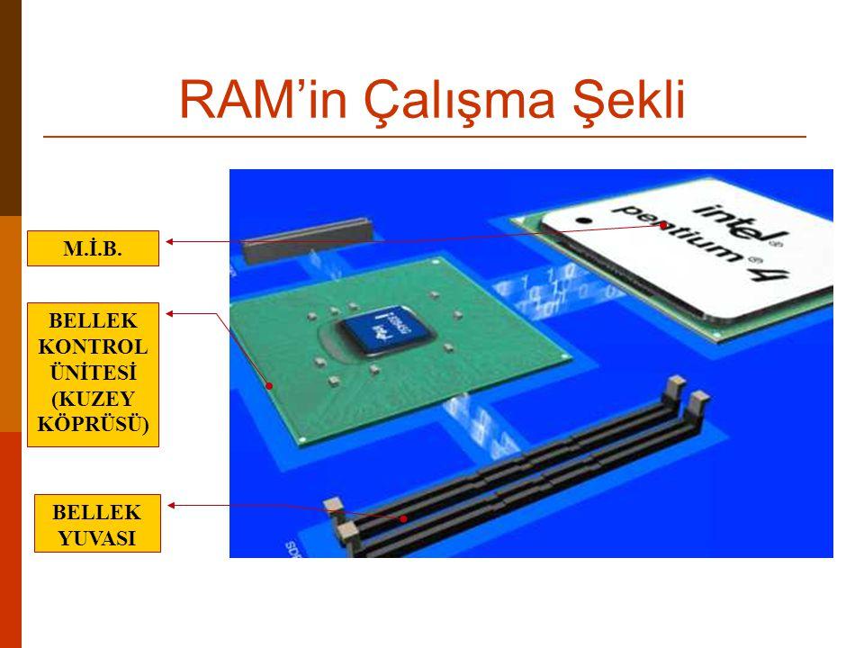 DDR SDRAM (Double Data Rate SDRAM) Çift Veri Hızlı DRAM  SDRam belleklerden iki kat daha hızlıdır  Bunun sebebi: Her bir saat darbesinde SDRam bellek bir bilgi okurken DDR SDRam bellek iki bilgi okumaktadır.