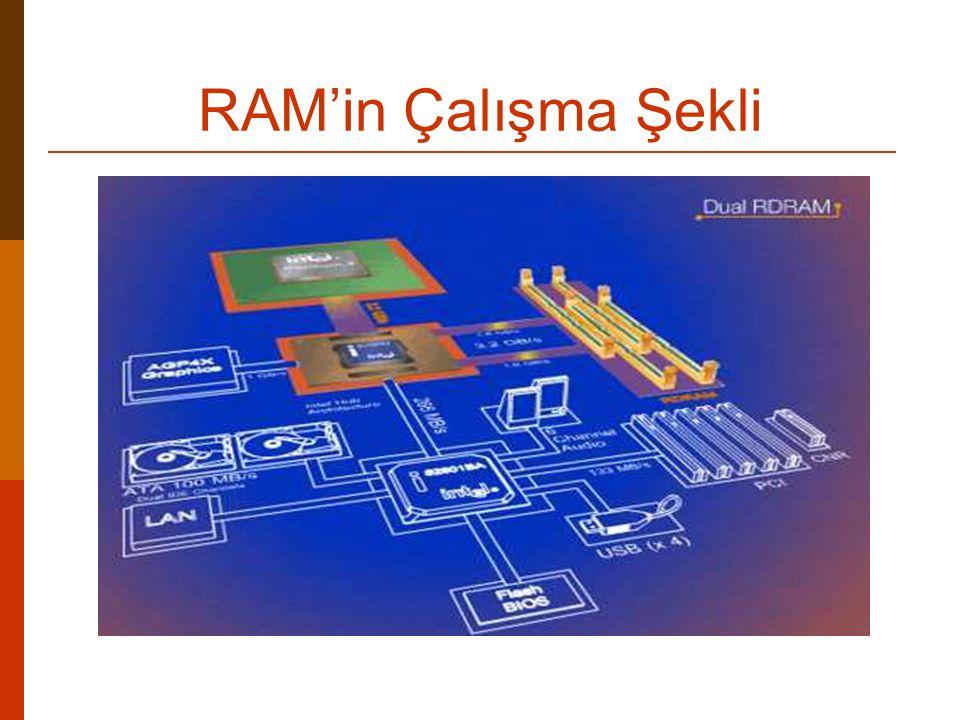 DDR SDRAM (Double Data Rate SDRAM) Çift Veri Hızlı DRAM Faydaları;  100 Mhz SDRam de veri yolu genişliği 800 MB / sn iken 100 Mhz DDR Ram de veri yolu genişliği 1600 MB/sn dir.