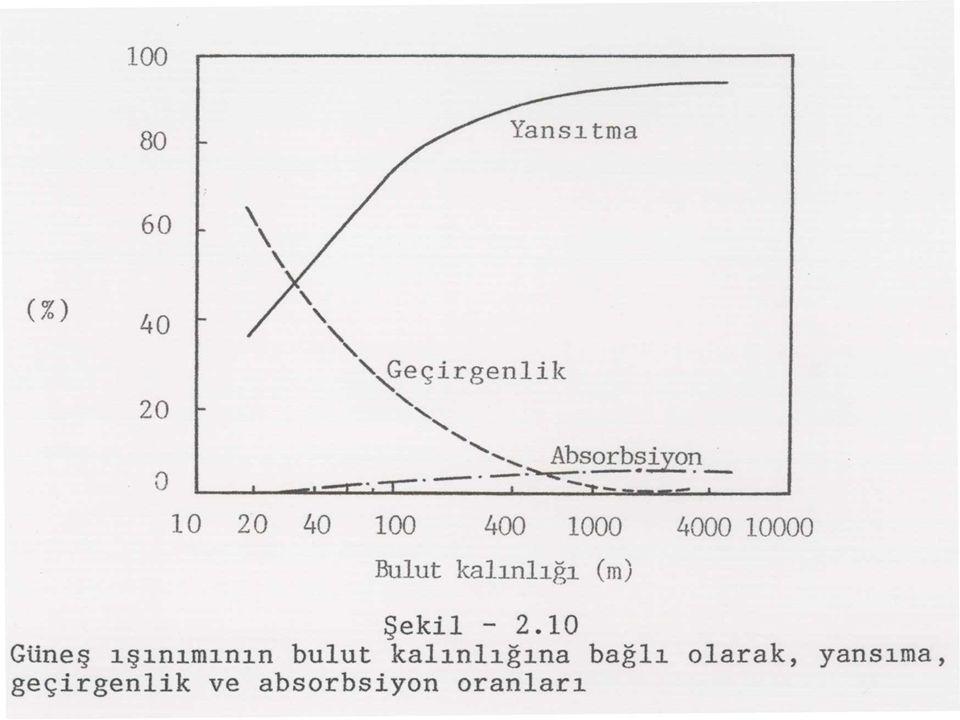 Bulut Geçirgenliği T b = A exp (-B m ) Bulut tipi A B Stratus 0.252 0.100 Sc, Cu 0.368 0.045 As 0.413 0.004 Ac 0.556 0.053 Cs 0.923 0.089 Ci 0.871 0.020