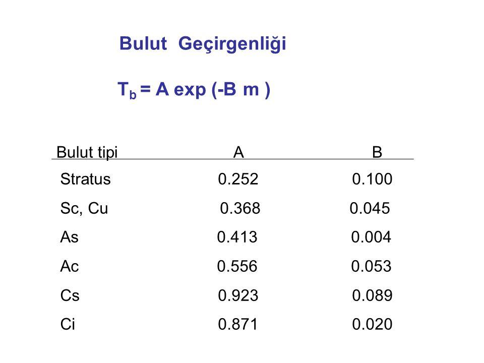 Bulut Geçirgenliği T b = A exp (-B m ) Bulut tipi A B Stratus 0.252 0.100 Sc, Cu 0.368 0.045 As 0.413 0.004 Ac 0.556 0.053 Cs 0.923 0.089 Ci 0.871 0.0