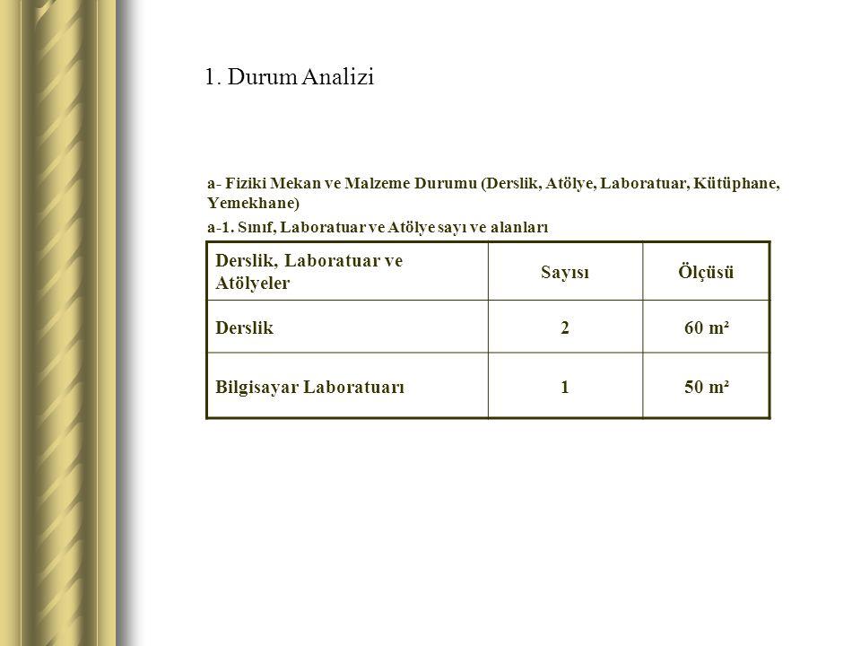 1. Durum Analizi a- Fiziki Mekan ve Malzeme Durumu (Derslik, Atölye, Laboratuar, Kütüphane, Yemekhane) a-1. Sınıf, Laboratuar ve Atölye sayı ve alanla