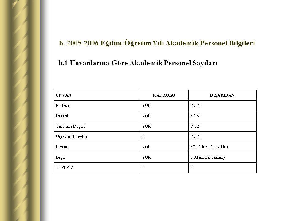 b.1 Unvanlarına Göre Akademik Personel Sayıları b. 2005-2006 Eğitim-Öğretim Yılı Akademik Personel Bilgileri