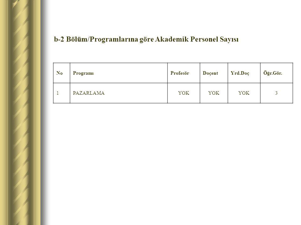 b-2 Bölüm/Programlarına göre Akademik Personel Sayısı NoProgramıProfesörDoçentYrd.DoçÖğr.Gör. 1PAZARLAMAYOK 3