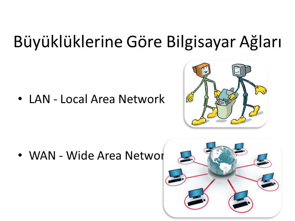 Büyüklüklerine Göre Bilgisayar Ağları LAN - Local Area Network WAN - Wide Area Network