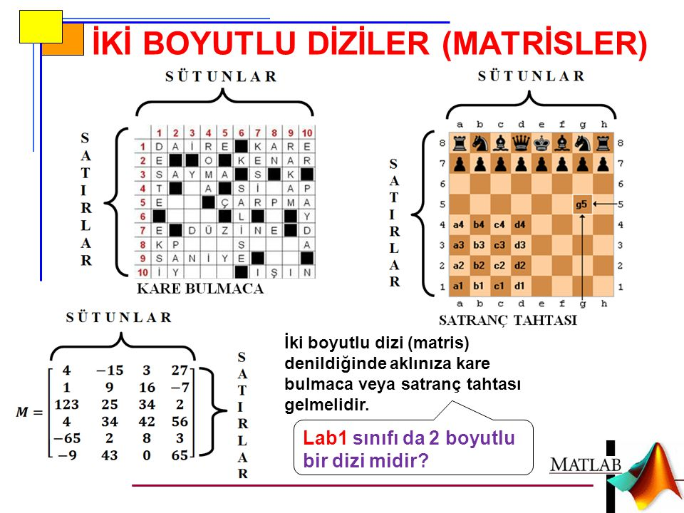 İKİ BOYUTLU DİZİLER (MATRİSLER) İki boyutlu dizi (matris) denildiğinde aklınıza kare bulmaca veya satranç tahtası gelmelidir. Lab1 sınıfı da 2 boyutlu