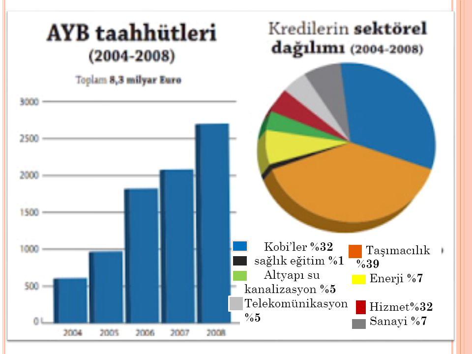Kobi'ler %32 sağlık eğitim %1 Altyapı su kanalizasyon %5 Telekomünikasyon %5 Taşımacılık %39 Enerji %7 Hizmet %32 m Sanayi %7