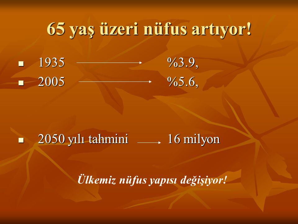 65 yaş üzeri nüfus artıyor! 1935 %3.9, 1935 %3.9, 2005 %5.6, 2005 %5.6, 2050 yılı tahmini16 milyon 2050 yılı tahmini16 milyon Ülkemiz nüfus yapısı değ
