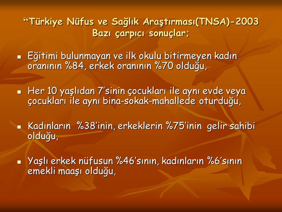 Türkiye Nüfus ve Sağlık Araştırması(TNSA)-2003 Bazı çarpıcı sonuçlar; Eğitimi bulunmayan ve ilk okulu bitirmeyen kadın oranının %84, erkek oranının %70 olduğu, Eğitimi bulunmayan ve ilk okulu bitirmeyen kadın oranının %84, erkek oranının %70 olduğu, Her 10 yaşlıdan 7'sinin çocukları ile aynı evde veya çocukları ile aynı bina-sokak-mahallede oturduğu, Her 10 yaşlıdan 7'sinin çocukları ile aynı evde veya çocukları ile aynı bina-sokak-mahallede oturduğu, Kadınların %38'inin, erkeklerin %75'inin gelir sahibi olduğu, Kadınların %38'inin, erkeklerin %75'inin gelir sahibi olduğu, Yaşlı erkek nüfusun %46'sının, kadınların %6'sının emekli maaşı olduğu, Yaşlı erkek nüfusun %46'sının, kadınların %6'sının emekli maaşı olduğu,