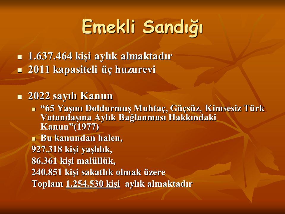 Emekli Sandığı 1.637.464 kişi aylık almaktadır 1.637.464 kişi aylık almaktadır 2011 kapasiteli üç huzurevi 2011 kapasiteli üç huzurevi 2022 sayılı Kanun 2022 sayılı Kanun 65 Yaşını Doldurmuş Muhtaç, Güçsüz, Kimsesiz Türk Vatandaşına Aylık Bağlanması Hakkındaki Kanun (1977) 65 Yaşını Doldurmuş Muhtaç, Güçsüz, Kimsesiz Türk Vatandaşına Aylık Bağlanması Hakkındaki Kanun (1977) Bu kanundan halen, Bu kanundan halen, 927.318 kişi yaşlılık, 86.361 kişi malüllük, 240.851 kişi sakatlık olmak üzere Toplam 1.254.530 kişi aylık almaktadır