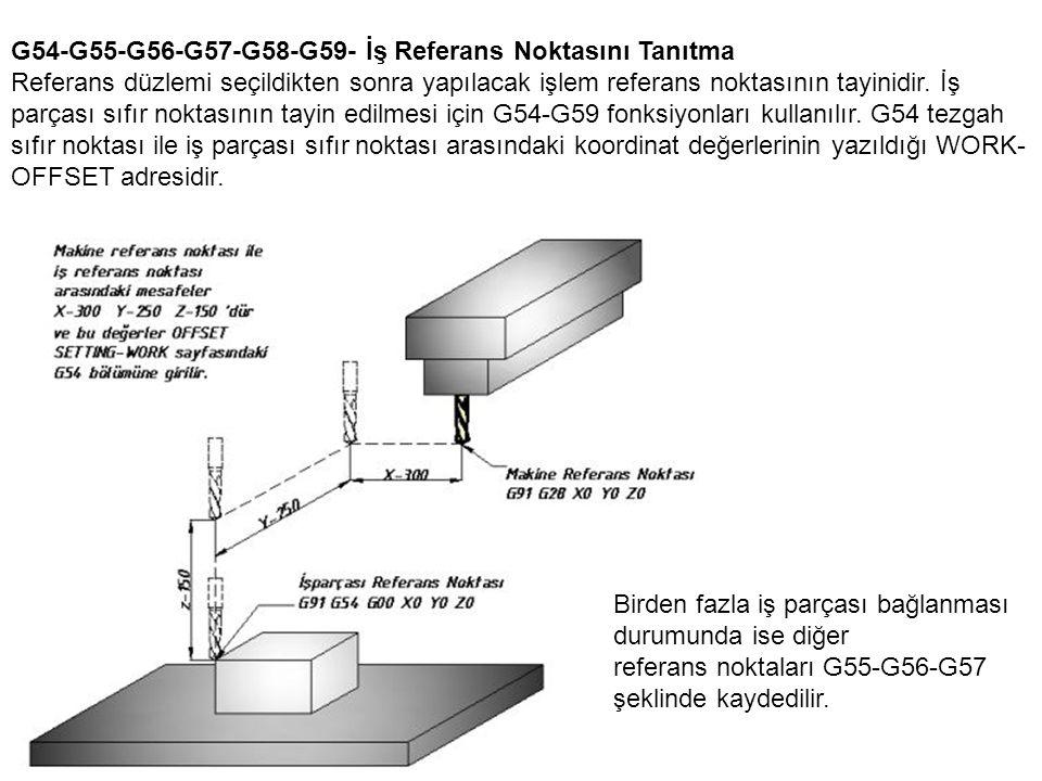G90- Mutlak koordinat Mutlak programlama yönteminde iş parçası üzerinde herhangi bir nokta orijin yani referans noktası alınır.
