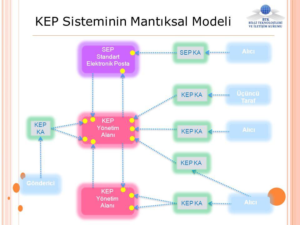 KEP Sisteminin Mantıksal Modeli SEP Standart Elektronik Posta KEP KA SEP KA KEP KA KEP Yönetim Alanı KEP Yönetim Alanı KEP KA