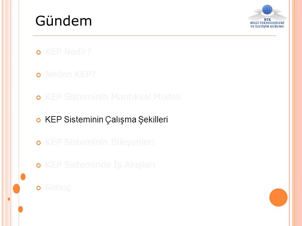 Gündem KEP Nedir? Neden KEP? KEP Sisteminin Mantıksal Modeli KEP Sisteminin Çalışma Şekilleri KEP Sisteminin Bileşenleri KEP Sisteminde İş Akışları So