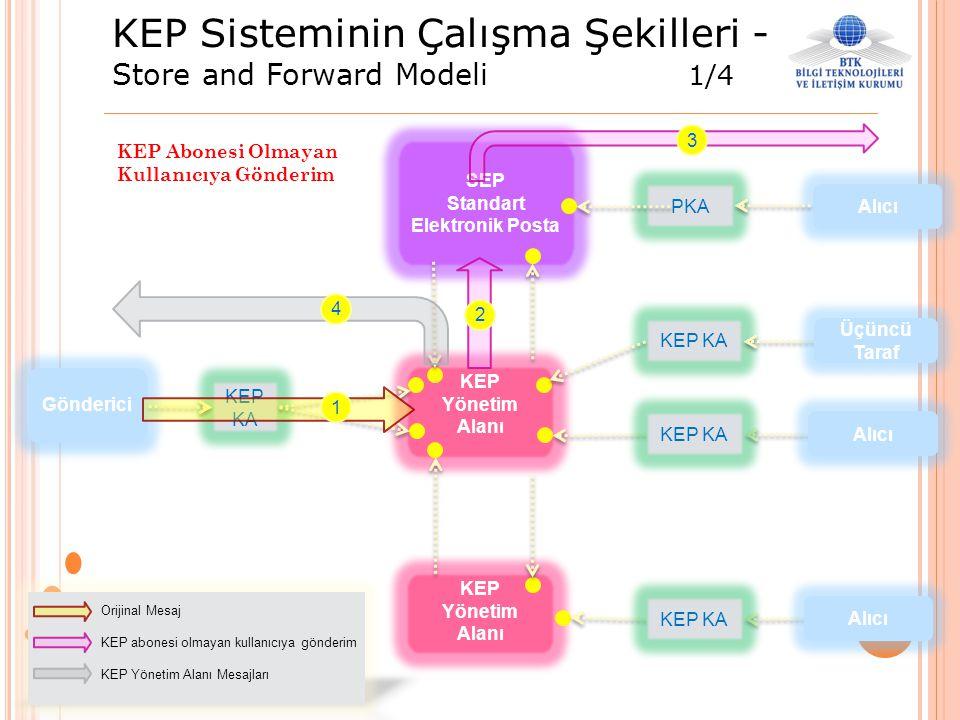 KEP Sisteminin Çalışma Şekilleri - Store and Forward Modeli 1/4 SEP Standart Elektronik Posta KEP KA PKA KEP KA KEP Yönetim Alanı KEP Yönetim Alanı 1