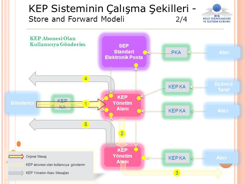 KEP Sisteminin Çalışma Şekilleri - Store and Forward Modeli 2/4 SEP Standart Elektronik Posta KEP KA PKA KEP KA KEP Yönetim Alanı KEP Yönetim Alanı 1