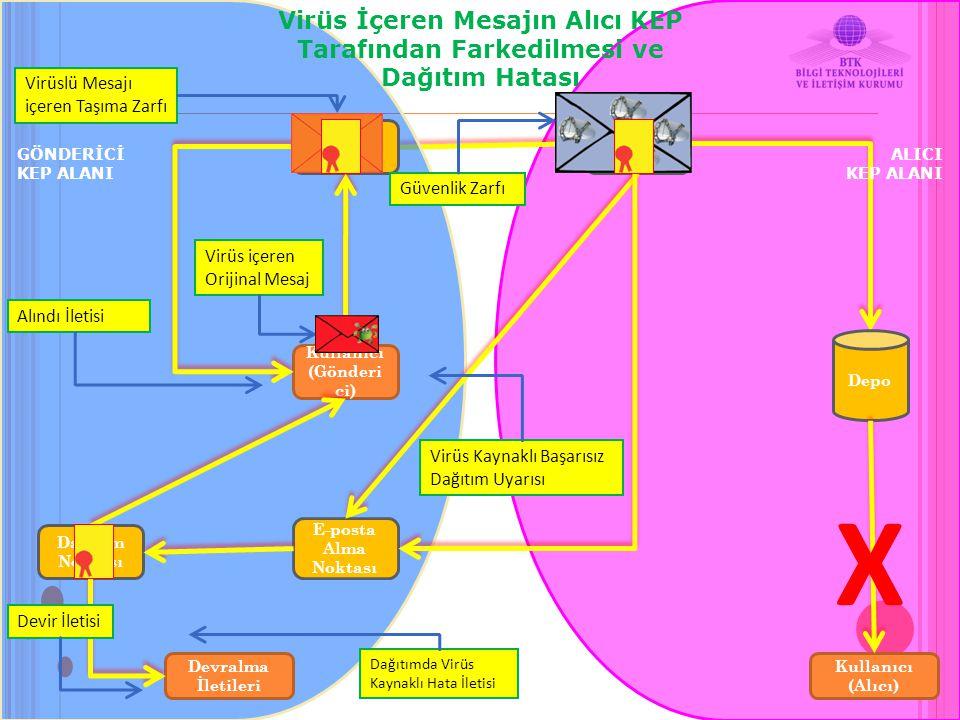 E-posta Alma Noktası Depo Kullanıcı (Alıcı) Kullanıcı (Gönderi ci) Devralma İletileri Erişim Noktası E-posta Alma Noktası Dağıtım Noktası Virüs İçeren