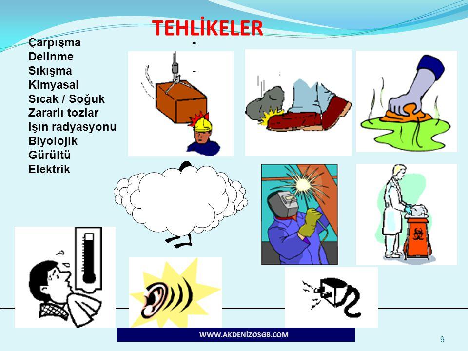 9 Çarpışma- Delinme Sıkışma- Kimyasal Sıcak / Soğuk- Zararlı tozlar Işın radyasyonu- Biyolojik Gürültü Elektrik WWW.AKDENİZOSGB.COM TEHLİKELER