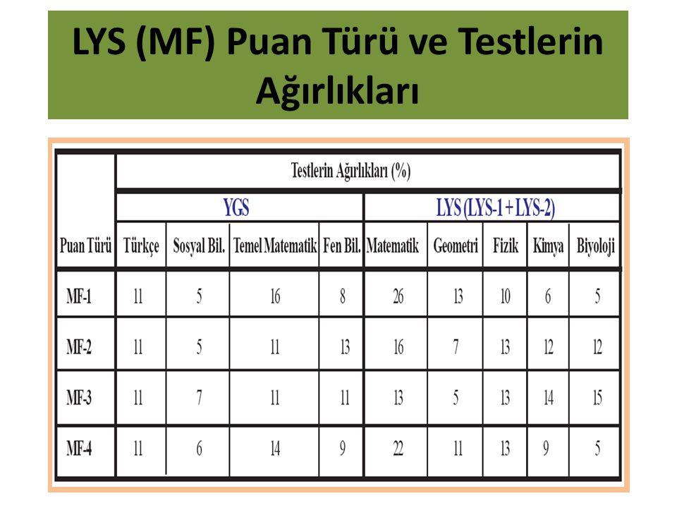 LYS (MF) Puan Türü ve Testlerin Ağırlıkları