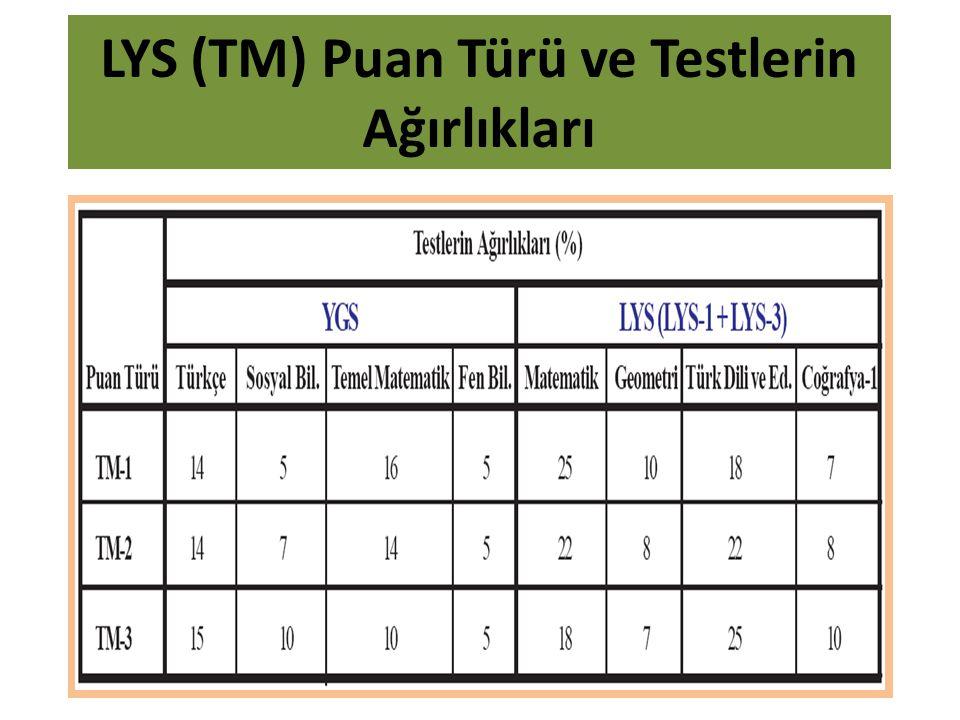 LYS (TM) Puan Türü ve Testlerin Ağırlıkları
