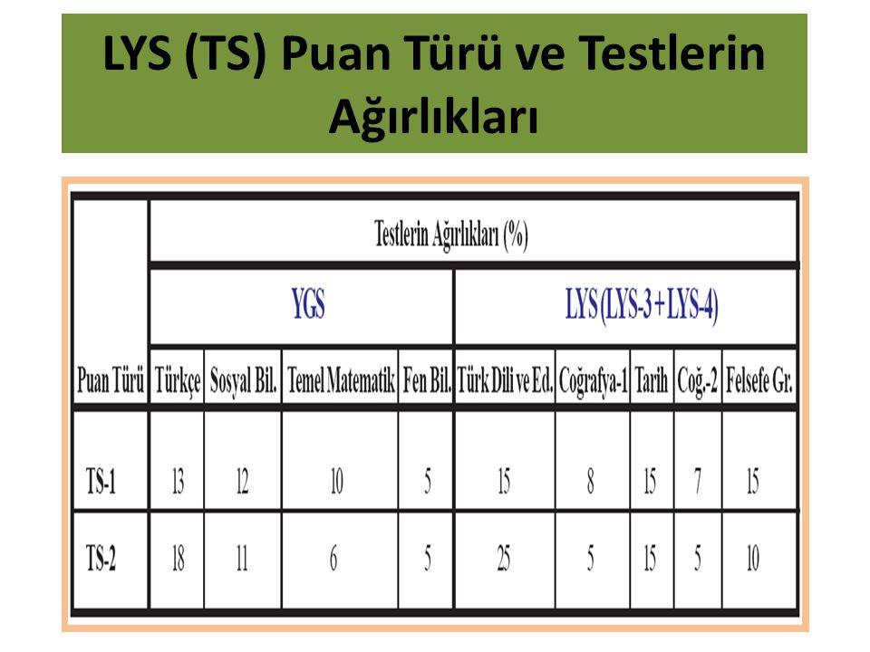 LYS (TS) Puan Türü ve Testlerin Ağırlıkları