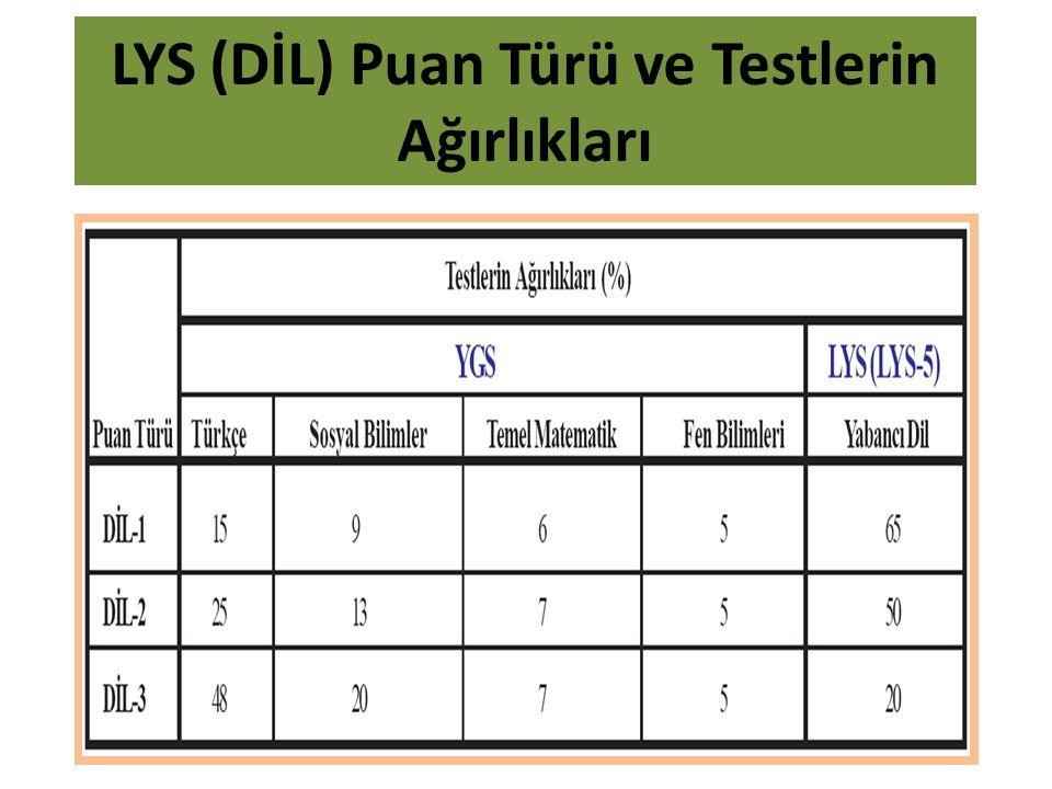 LYS (DİL) Puan Türü ve Testlerin Ağırlıkları