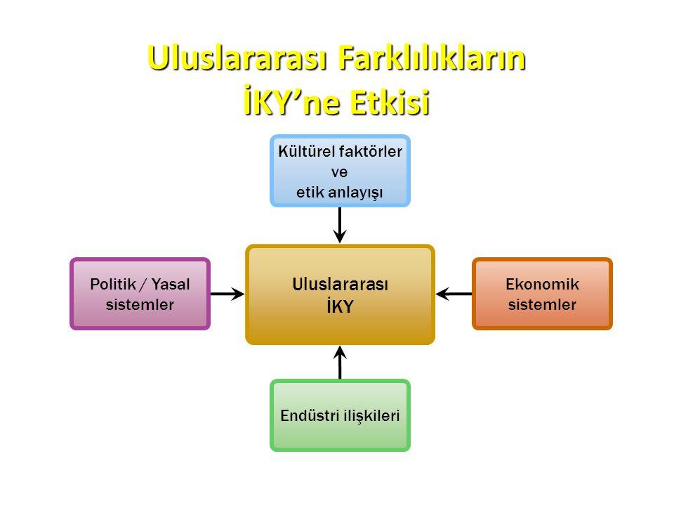 Uluslararası İKY Endüstri ilişkileri Politik / Yasal sistemler Ekonomik sistemler Kültürel faktörler ve etik anlayışı Uluslararası Farklılıkların İKY'
