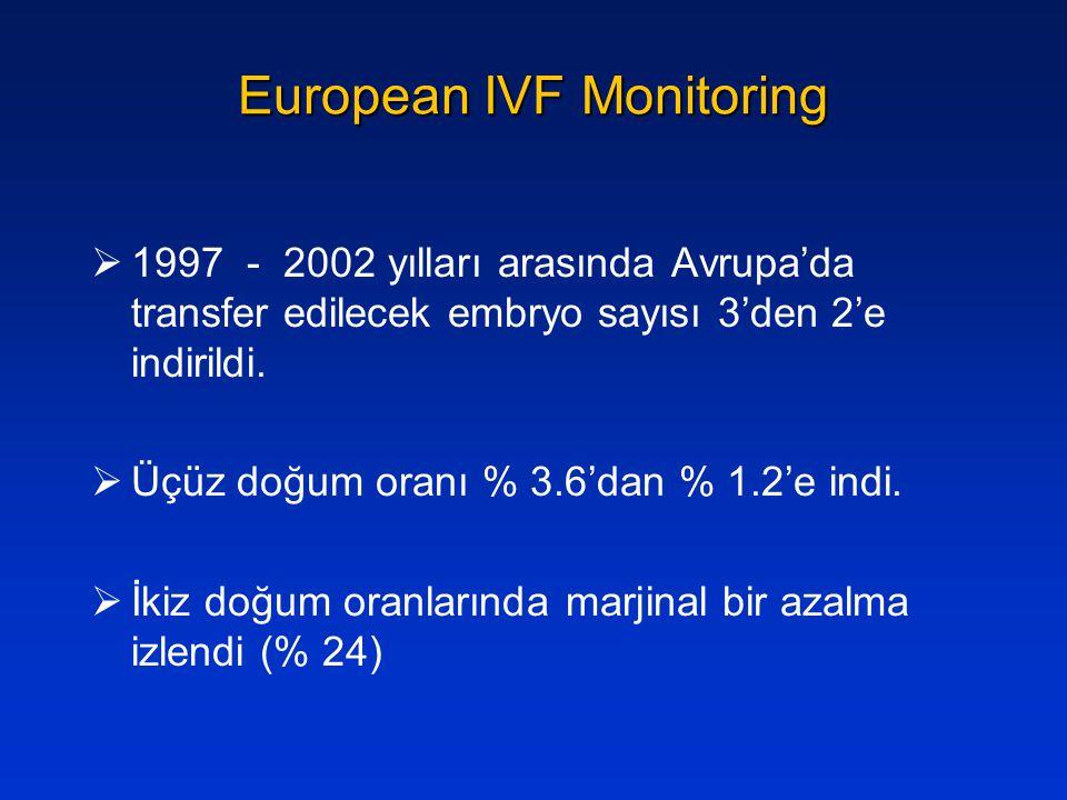 European IVF Monitoring  1997 - 2002 yılları arasında Avrupa'da transfer edilecek embryo sayısı 3'den 2'e indirildi.  Üçüz doğum oranı % 3.6'dan % 1