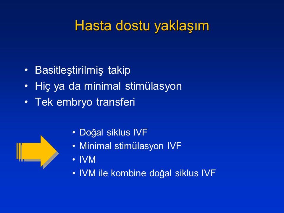 Hasta dostu yaklaşım Basitleştirilmiş takip Hiç ya da minimal stimülasyon Tek embryo transferi Doğal siklus IVF Minimal stimülasyon IVF IVM IVM ile ko