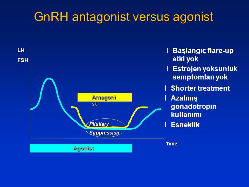 GnRH antagonist versus agonist Time LHFSH lBaşlangıç flare-up etki yok lEstrojen yoksunluk semptomları yok lShorter treatment lAzalmış gonadotropin ku