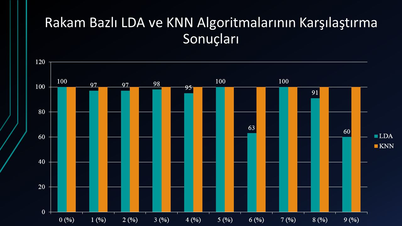 Rakam Bazlı LDA ve KNN Algoritmalarının Karşılaştırma Sonuçları