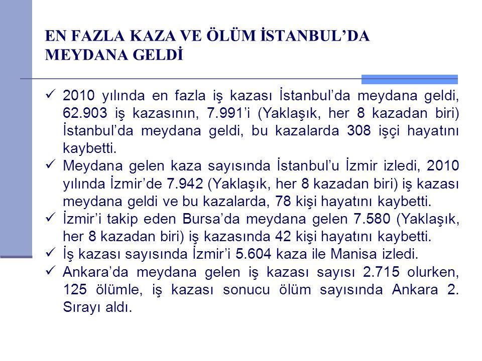 EN FAZLA KAZA VE ÖLÜM İSTANBUL'DA MEYDANA GELDİ 2010 yılında en fazla iş kazası İstanbul'da meydana geldi, 62.903 iş kazasının, 7.991'i (Yaklaşık, her
