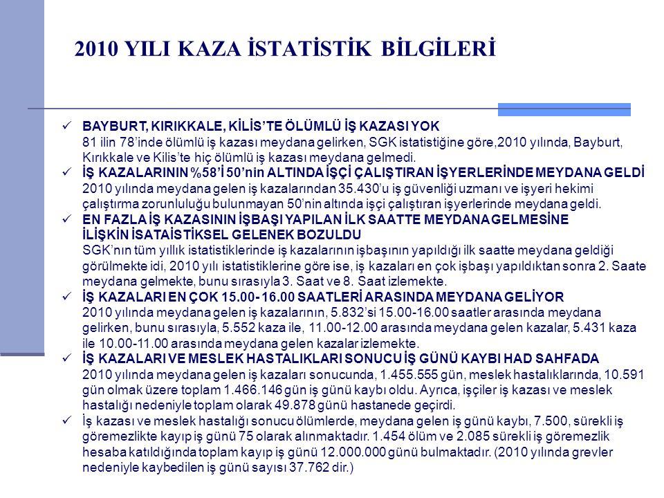 2010 YILI KAZA İSTATİSTİK BİLGİLERİ BAYBURT, KIRIKKALE, KİLİS'TE ÖLÜMLÜ İŞ KAZASI YOK 81 ilin 78'inde ölümlü iş kazası meydana gelirken, SGK istatisti