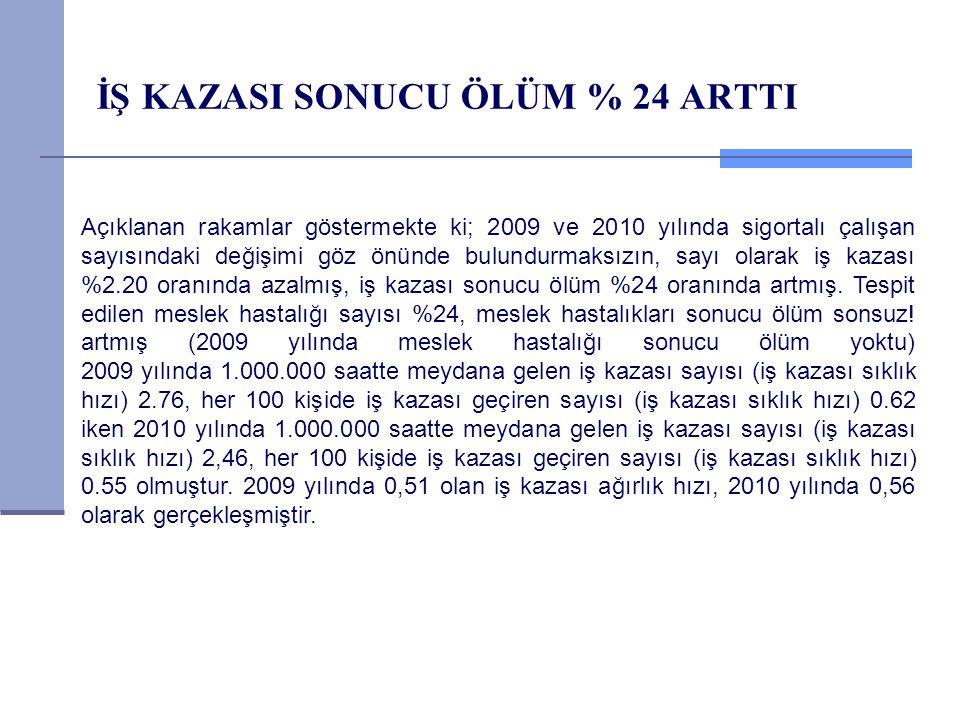 İŞ KAZASI SONUCU ÖLÜM % 24 ARTTI Açıklanan rakamlar göstermekte ki; 2009 ve 2010 yılında sigortalı çalışan sayısındaki değişimi göz önünde bulundurmak