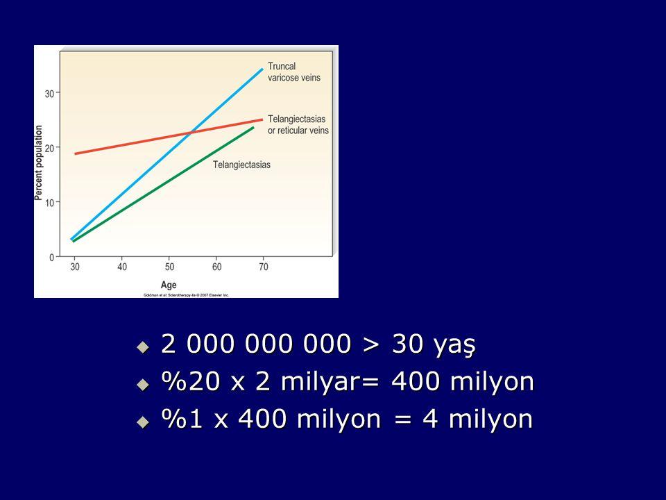  2 000 000 000 > 30 yaş  %20 x 2 milyar= 400 milyon  %1 x 400 milyon = 4 milyon