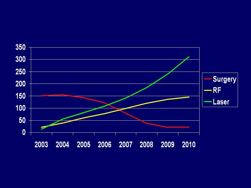 Kişisel seri seri  2005 – Biolitec 980 Lazer  2008 – ClosureFast 980, 810, 1470 çok nadiren ara ara980, 810, 1470 çok nadiren ara ara