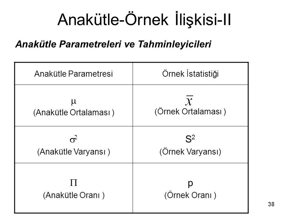 38 Anakütle-Örnek İlişkisi-II Anakütle ParametresiÖrnek İstatistiği  (Anakütle Ortalaması ) (Örnek Ortalaması )   (Anakütle Varyansı ) S 2 (Örnek Varyansı)  (Anakütle Oranı ) p (Örnek Oranı ) Anakütle Parametreleri ve Tahminleyicileri