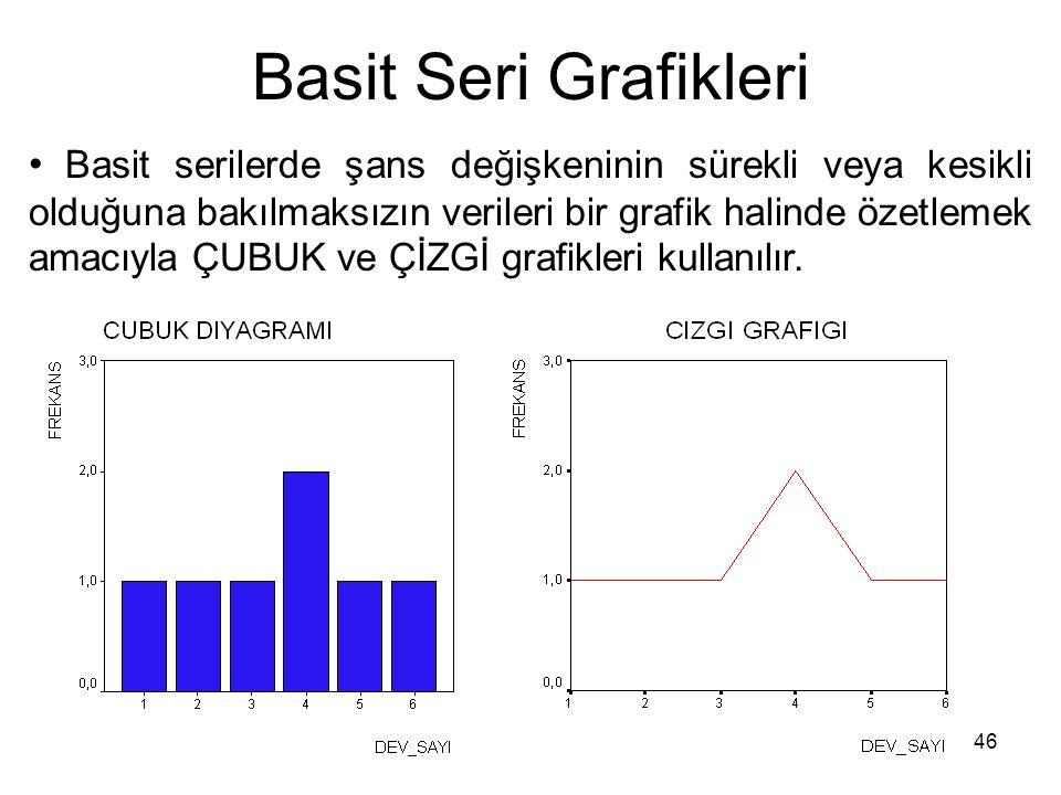 46 Basit Seri Grafikleri Basit serilerde şans değişkeninin sürekli veya kesikli olduğuna bakılmaksızın verileri bir grafik halinde özetlemek amacıyla ÇUBUK ve ÇİZGİ grafikleri kullanılır.