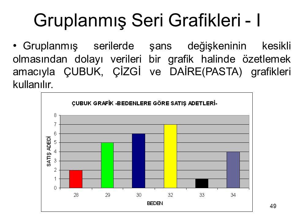 49 Gruplanmış Seri Grafikleri - I Gruplanmış serilerde şans değişkeninin kesikli olmasından dolayı verileri bir grafik halinde özetlemek amacıyla ÇUBUK, ÇİZGİ ve DAİRE(PASTA) grafikleri kullanılır.