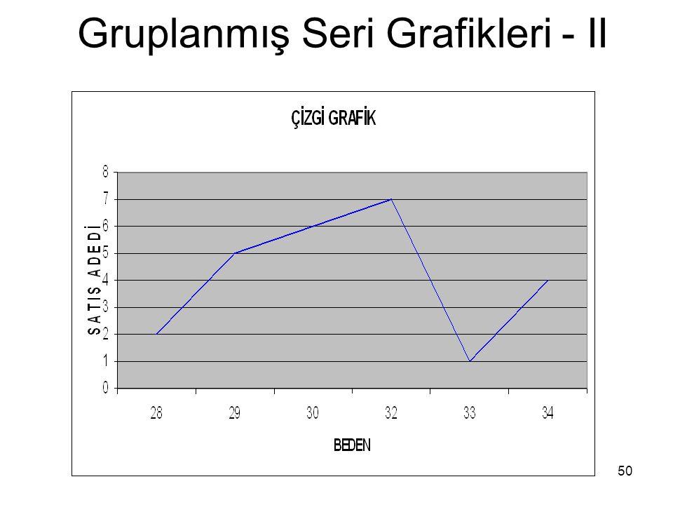50 Gruplanmış Seri Grafikleri - II