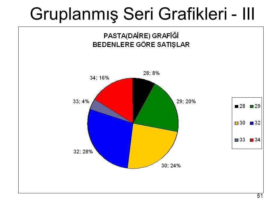 51 Gruplanmış Seri Grafikleri - III