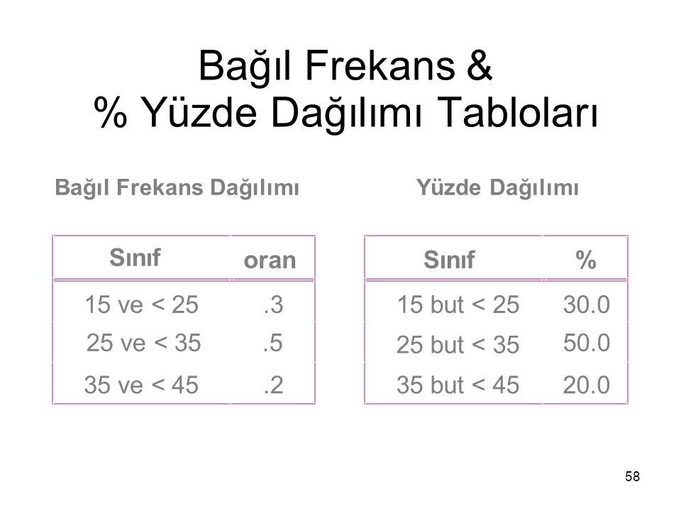 58 Bağıl Frekans & % Yüzde Dağılımı Tabloları Yüzde DağılımıBağıl Frekans Dağılımı Sınıf oran 15 ve < 25.3 25 ve < 35.5 35 ve < 45.2 Sınıf% 15 but < 2530.0 25 but < 35 50.0 35 but < 4520.0