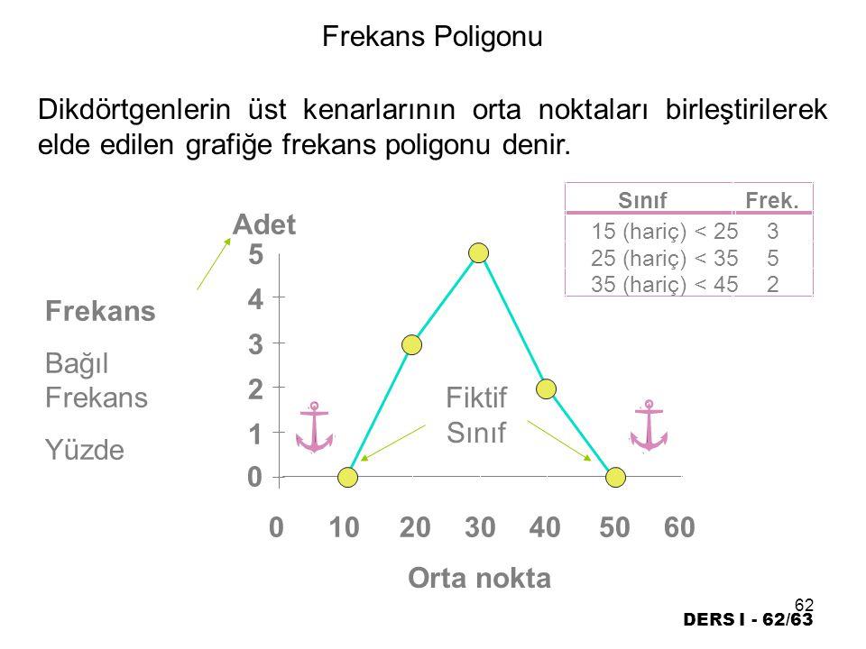62 DERS I - 62/63 0 1 2 3 4 5 Frekans Poligonu Orta nokta Fiktif Sınıf 0102030405060 SınıfFrek.