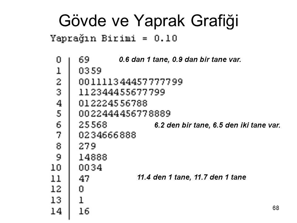68 Gövde ve Yaprak Grafiği 0.6 dan 1 tane, 0.9 dan bir tane var.