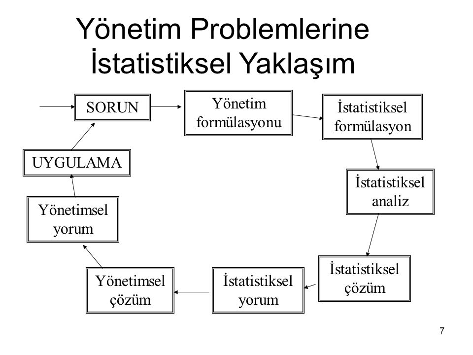 7 Yönetim Problemlerine İstatistiksel Yaklaşım SORUN Yönetim formülasyonu İstatistiksel formülasyon İstatistiksel analiz İstatistiksel çözüm İstatisti