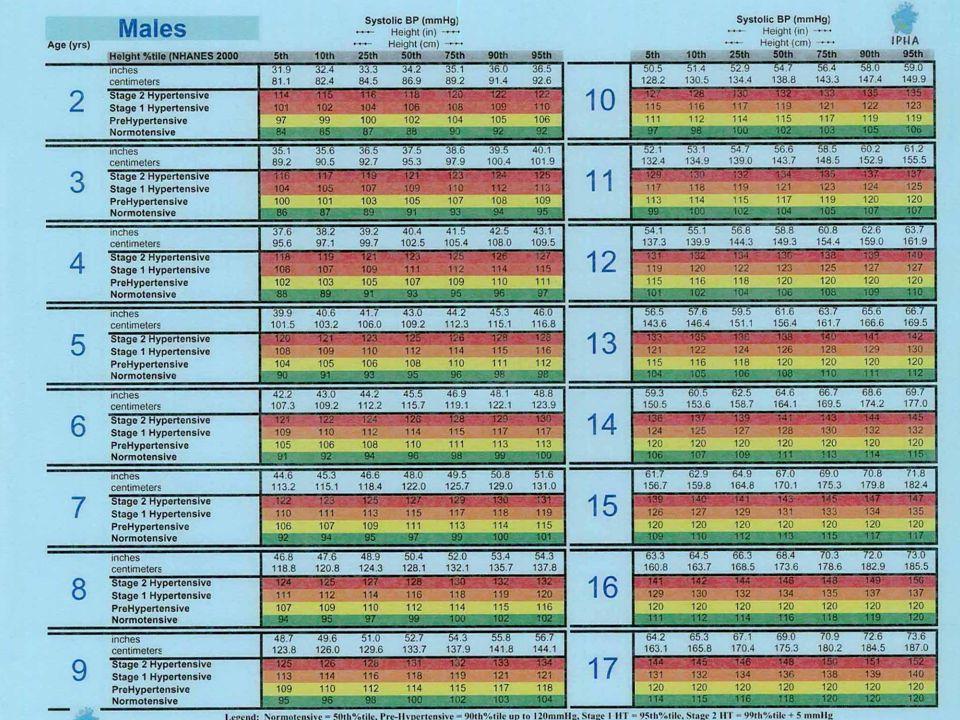 Kalp:- EKG: normal Kalp:- EKG: normal - TELE: normal (KTO: %45) - EKO/LVH = LVMass / boy3 (<95p) LV mass Indeksi: 53g/m 2 LV mass Indeksi: 53g/m 2 Damar: - US:karotid int.