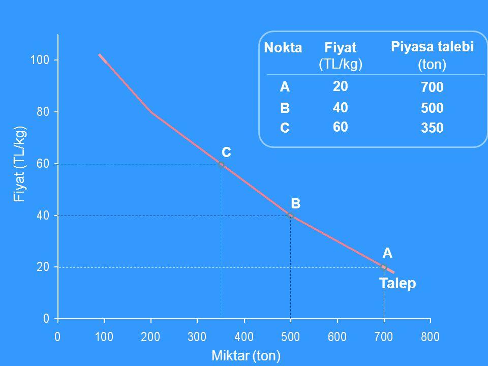 Miktar (ton) Fiyat (TL/kg) Fiyat (TL/kg) 20 40 60 Piyasa talebi (ton) 700 500 350 ABCABC Nokta A B C Talep