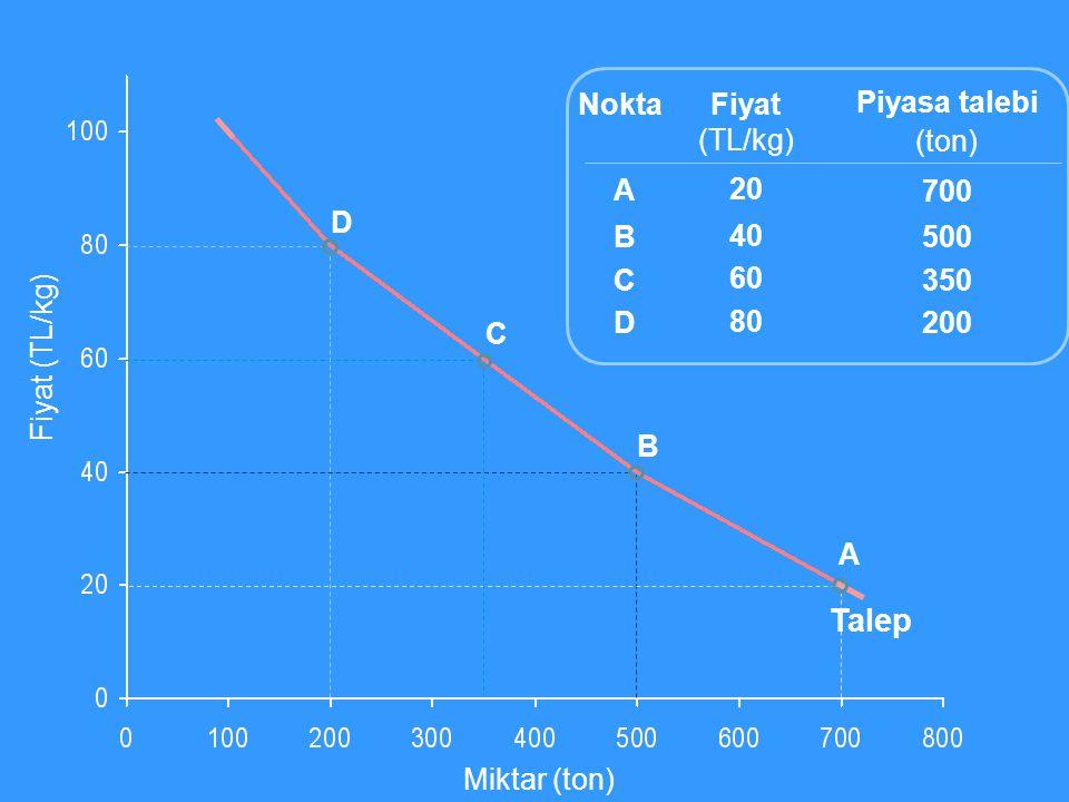 Miktar (ton) Fiyat (TL/kg) Fiyat (TL/kg) 20 40 60 80 Piyasa talebi (ton) 700 500 350 200 ABCDABCD Nokta A B C D Talep