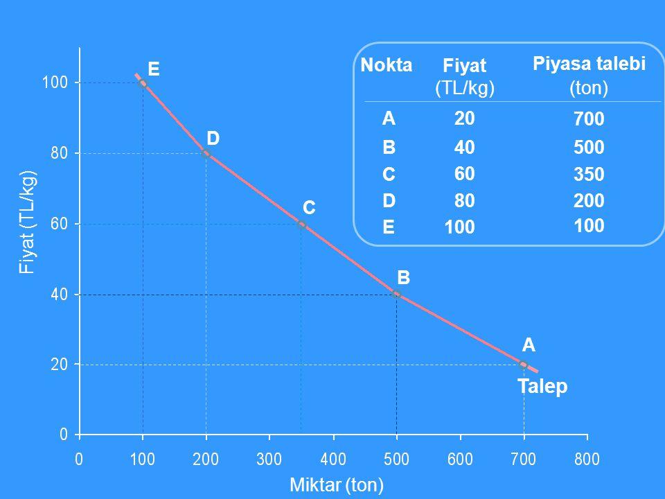 Miktar (ton) Fiyat (TL/kg) Fiyat (TL/kg) 20 40 60 80 100 Piyasa talebi (ton) 700 500 350 200 100 ABCDEABCDE Nokta A B C D E Talep